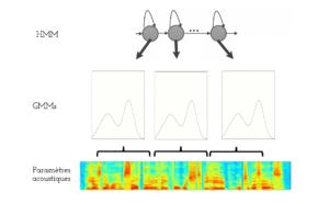 Figure 2 : Modélisation acoustique HMM-GMM