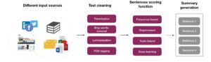 résumé textuel - IA - data science - processus - génération de texte